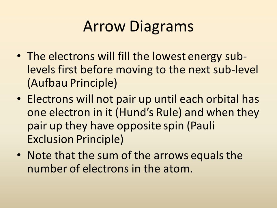 Arrow Diagrams The electrons will fill the lowest energy sub- levels first before moving to the next sub-level (Aufbau Principle) Electrons will not pair up until each orbital has one electron in it (Hund's Rule) and when they pair up they have opposite spin (Pauli Exclusion Principle) Note that the sum of the arrows equals the number of electrons in the atom.