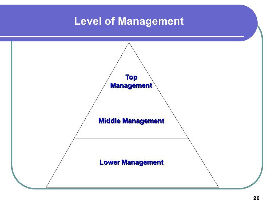 26 Level of Management Lower Management Middle Management TopManagement