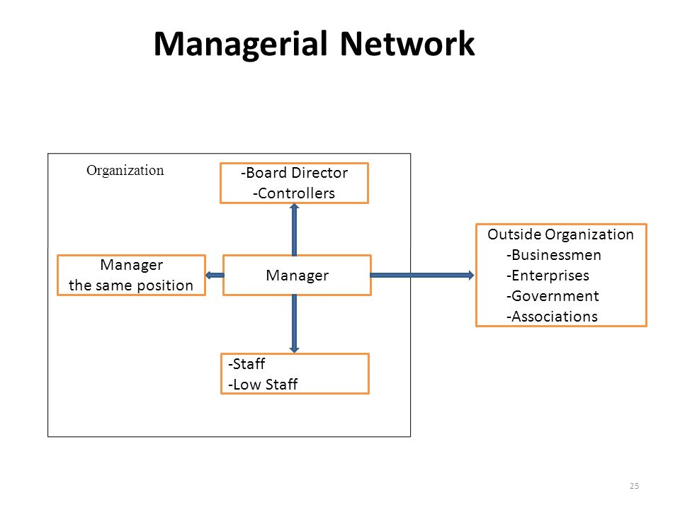 Managerial Network Organization -Board Director -Controllers Manager -Staff -Low Staff Manager the same position Outside Organization -Businessmen -Enterprises -Government -Associations 25