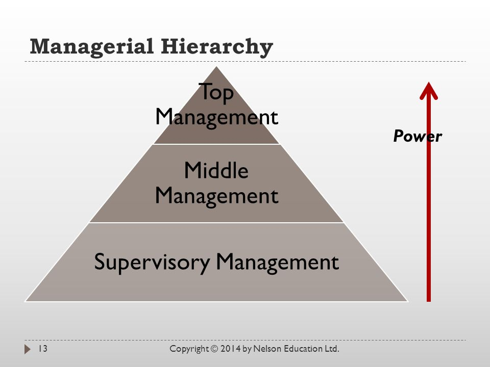 Managerial Hierarchy Copyright © 2014 by Nelson Education Ltd.13 Top Management Middle Management Supervisory Management Power