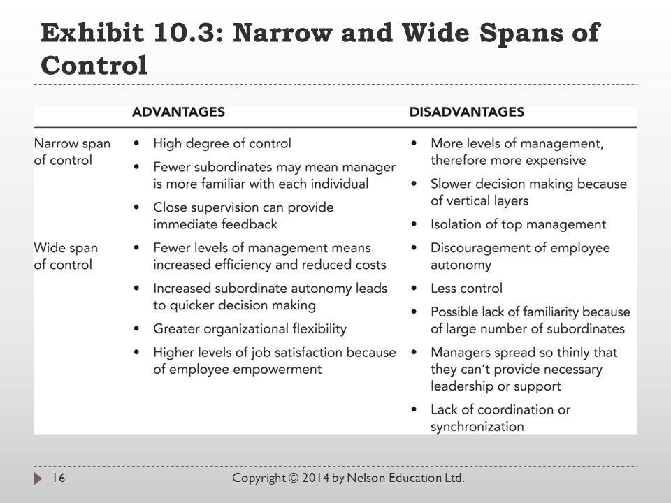 Exhibit 10.3: Narrow and Wide Spans of Control Copyright © 2014 by Nelson Education Ltd.16