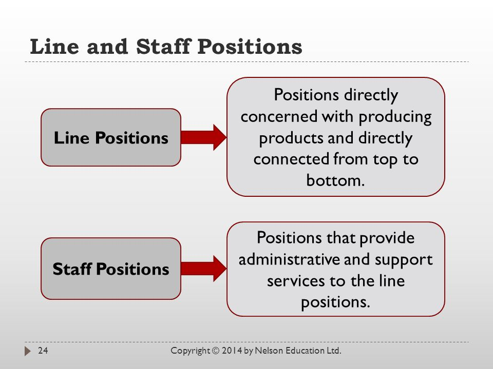 Line and Staff Positions Copyright © 2014 by Nelson Education Ltd.24 Line Positions Staff Positions Positions directly concerned with producing products and directly connected from top to bottom.