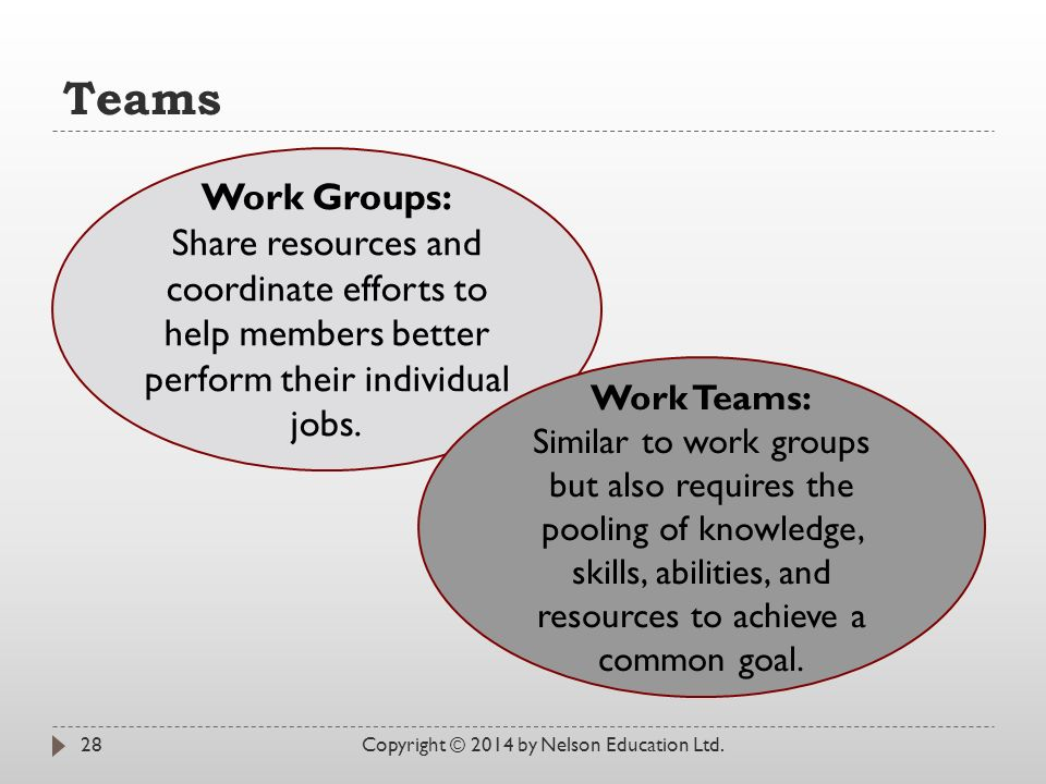 Teams Copyright © 2014 by Nelson Education Ltd.28 Work Groups: Share resources and coordinate efforts to help members better perform their individual jobs.