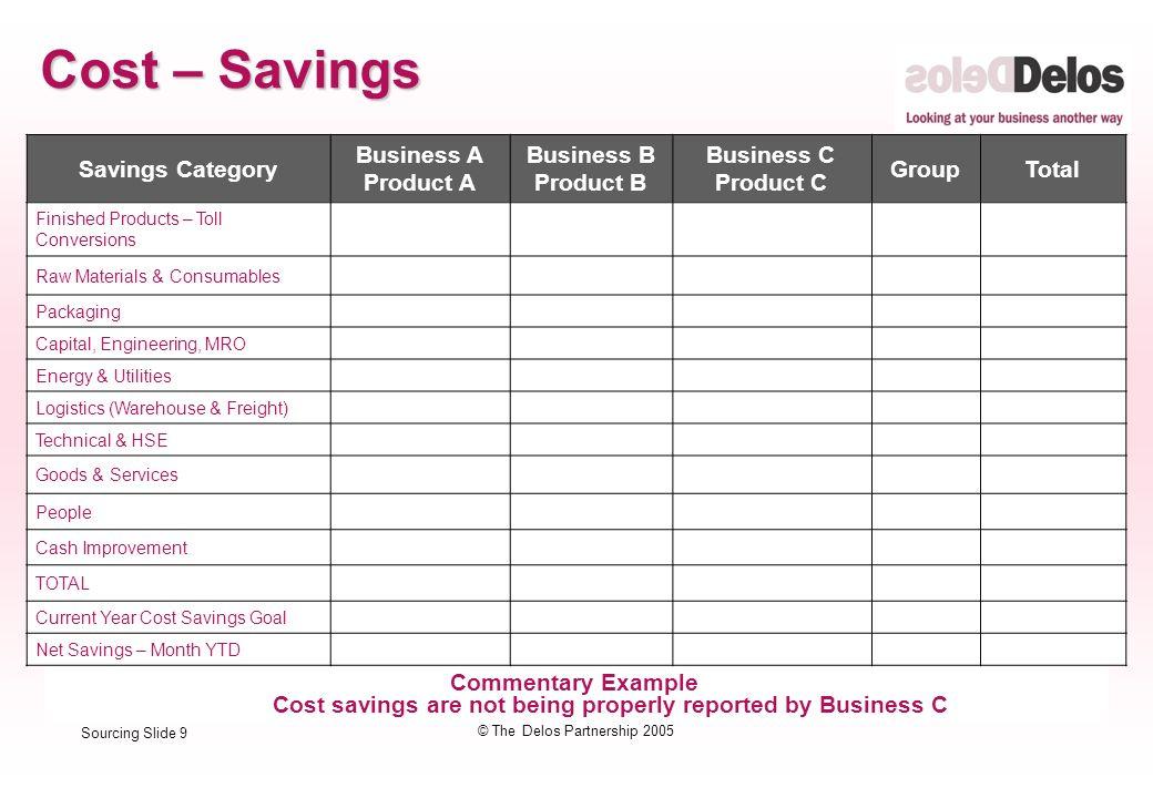 Sourcing Slide 1 © The Delos Partnership 2005 Supplier ...