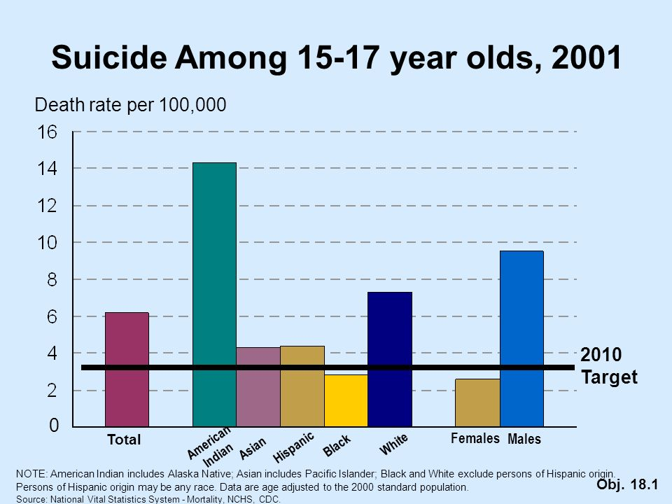 Suicide Among year olds, 2001 Death rate per 100,000 0 NOTE: American Indian includes Alaska Native; Asian includes Pacific Islander; Black and White exclude persons of Hispanic origin.