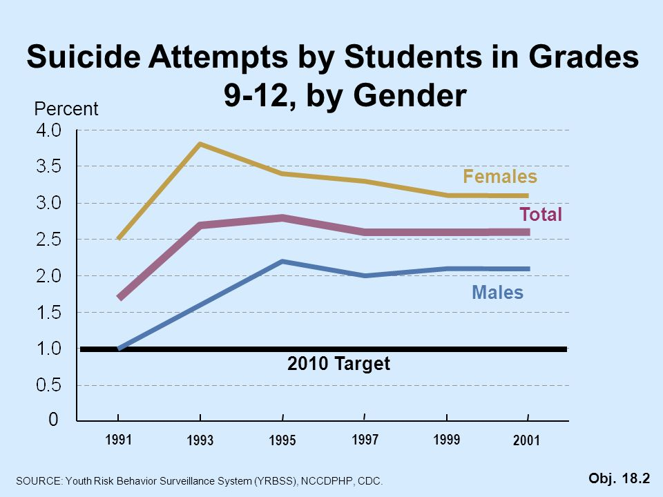 Suicide Attempts by Students in Grades 9-12, by Gender Percent Females Males Total 0 SOURCE: Youth Risk Behavior Surveillance System (YRBSS), NCCDPHP, CDC.