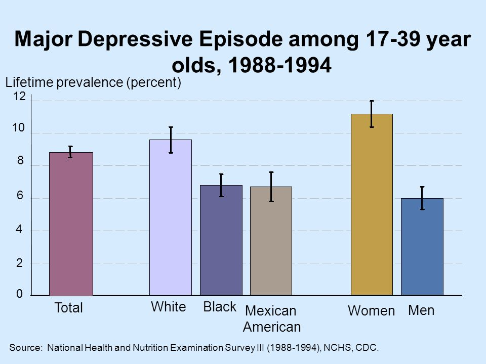 Major Depressive Episode among year olds, WomenMexican American Black White Men Lifetime prevalence (percent) Total Source: National Health and Nutrition Examination Survey III ( ), NCHS, CDC.