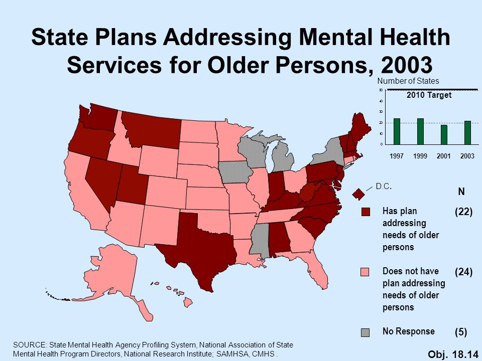 Has plan addressing needs of older persons Does not have plan addressing needs of older persons No Response N (22) (24) (5) SOURCE: State Mental Health Agency Profiling System, National Association of State Mental Health Program Directors, National Research Institute; SAMHSA, CMHS.