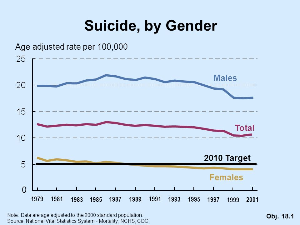 Suicide, by Gender Age adjusted rate per 100,000 Females Males Total 0 Note: Data are age adjusted to the 2000 standard population.