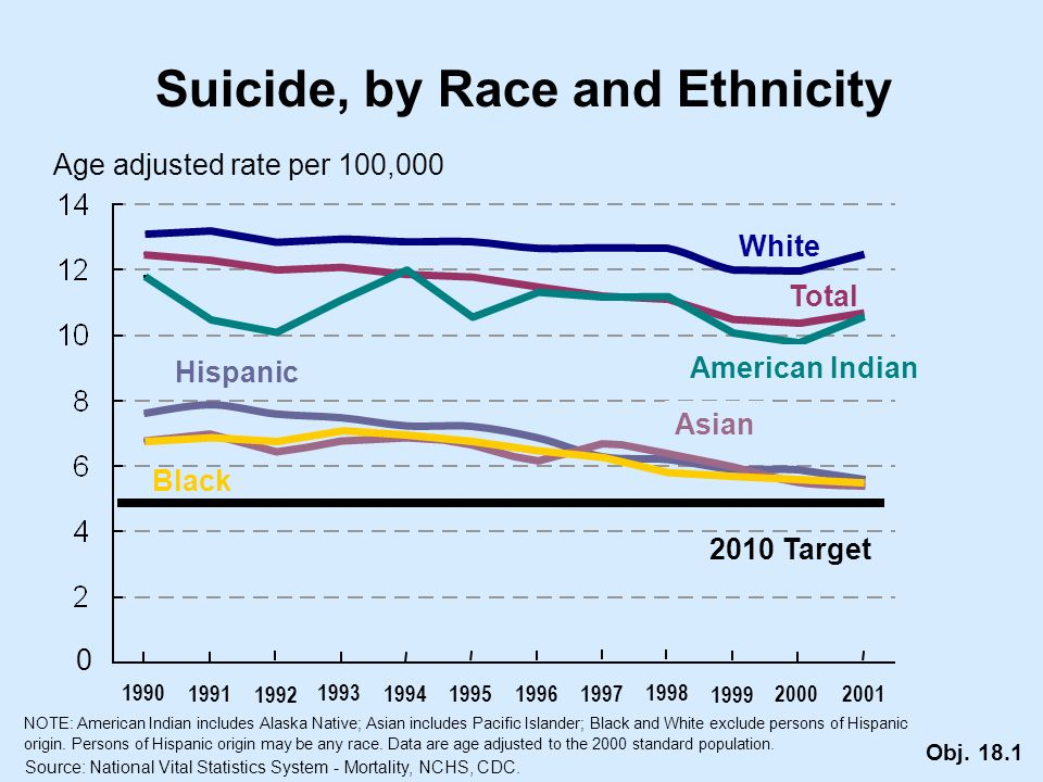 Suicide, by Race and Ethnicity Age adjusted rate per 100,000 White Total 0 Source: National Vital Statistics System - Mortality, NCHS, CDC.