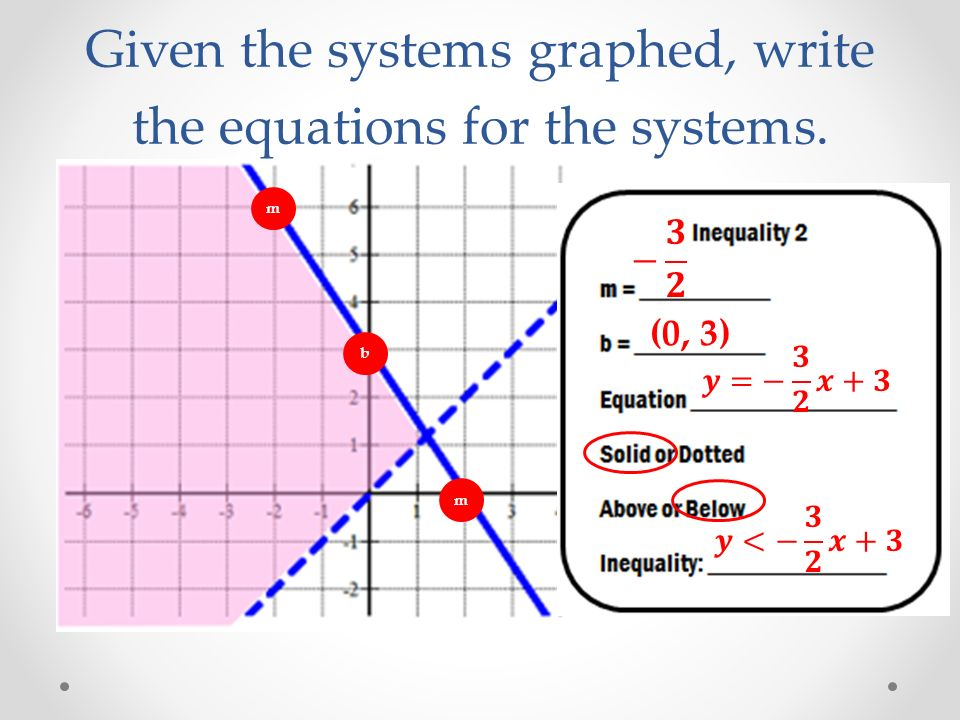 Given the systems graphed, write the equations for the systems. b (0, 3) m m
