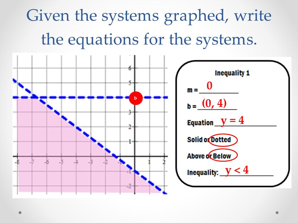 Given the systems graphed, write the equations for the systems. b (0, 4) 0 y = 4 y < 4