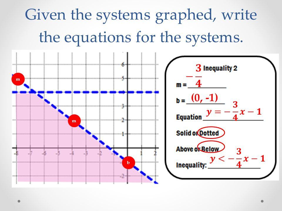 Given the systems graphed, write the equations for the systems. b (0, -1) m m