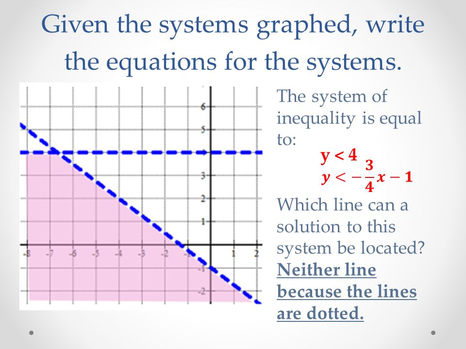 Given the systems graphed, write the equations for the systems.