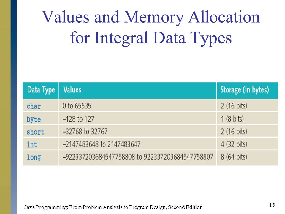 Java Programming: From Problem Analysis to Program Design, Second Edition 15 Values and Memory Allocation for Integral Data Types