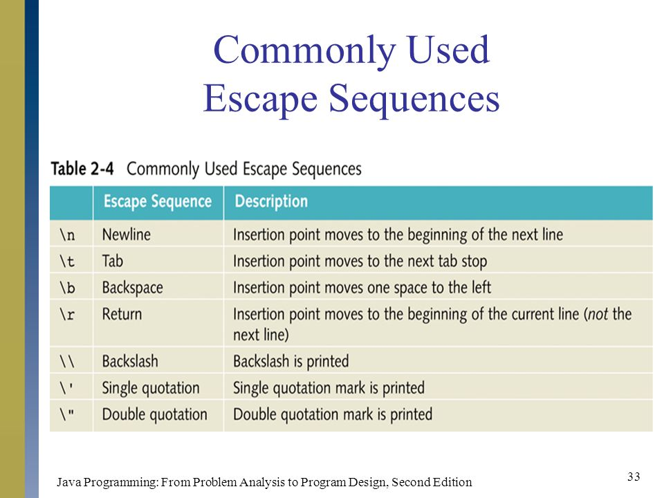 Java Programming: From Problem Analysis to Program Design, Second Edition 33 Commonly Used Escape Sequences