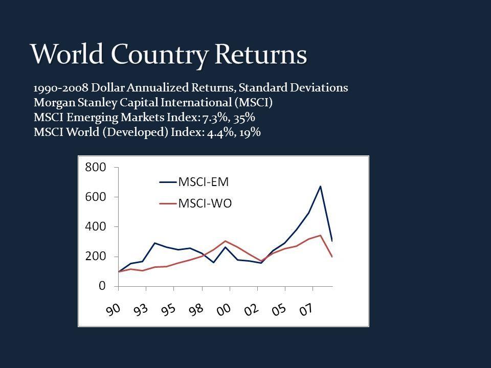 1990-2008 Dollar Annualized Returns, Standard Deviations Morgan Stanley Capital International (MSCI) MSCI Emerging Markets Index: 7.3%, 35% MSCI World (Developed) Index: 4.4%, 19%