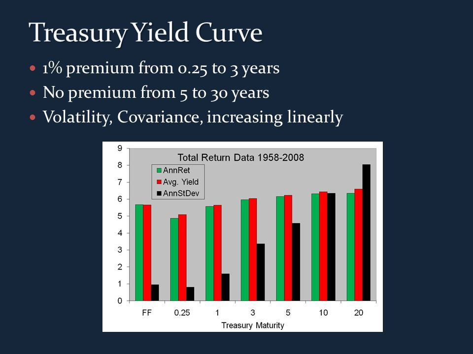 1% premium from 0.25 to 3 years No premium from 5 to 30 years Volatility, Covariance, increasing linearly