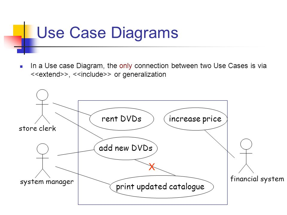 Use case diagram dvd rental essay academic writing service use case diagram dvd rental gambar diatas merupakan use case dari sistem rental cddvd ccuart Gallery