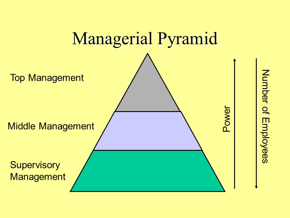 Managerial Pyramid Top Management Middle Management Supervisory Management Power Number of Employees