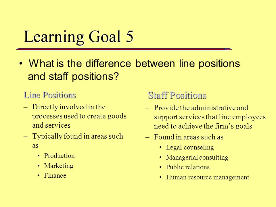 Learning Goal 5 Line Positions Line Positions –Directly involved in the processes used to create goods and services –Typically found in areas such as Production Marketing Finance Staff Positions Staff Positions –Provide the administrative and support services that line employees need to achieve the firm's goals –Found in areas such as Legal counseling Managerial consulting Public relations Human resource management What is the difference between line positions and staff positions