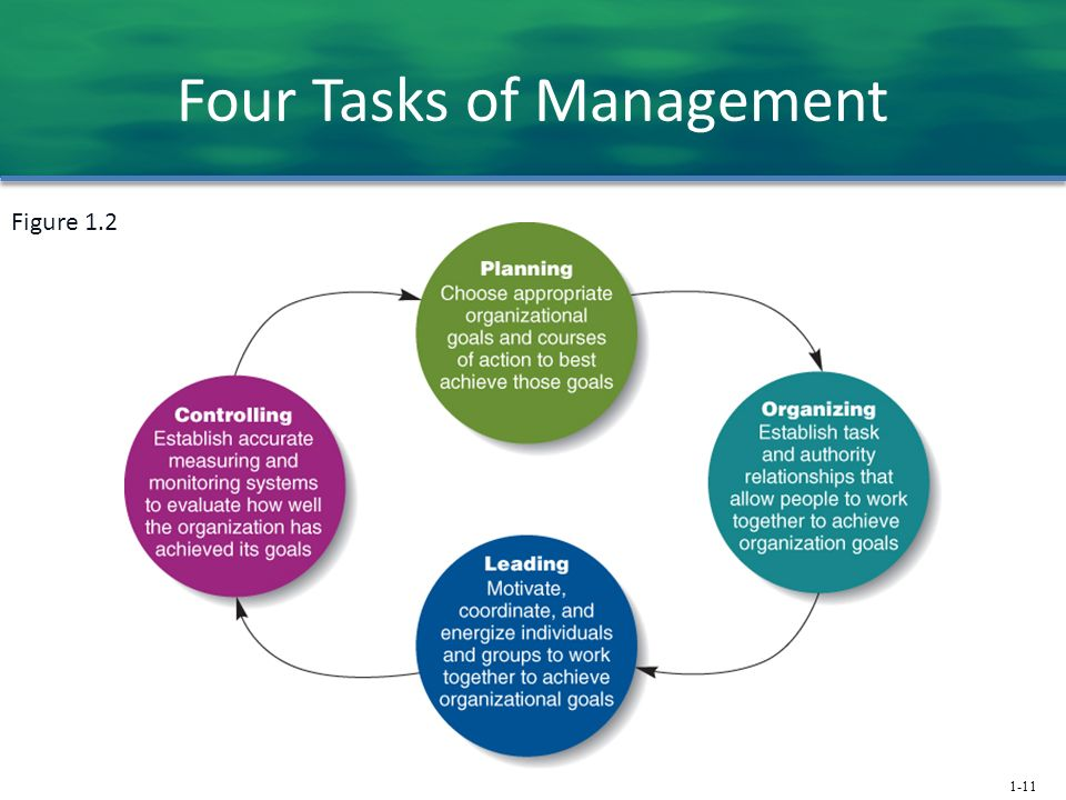 1-11 Four Tasks of Management Figure 1.2