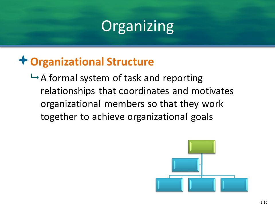 1-16 Organizing  Organizational Structure  A formal system of task and reporting relationships that coordinates and motivates organizational members so that they work together to achieve organizational goals