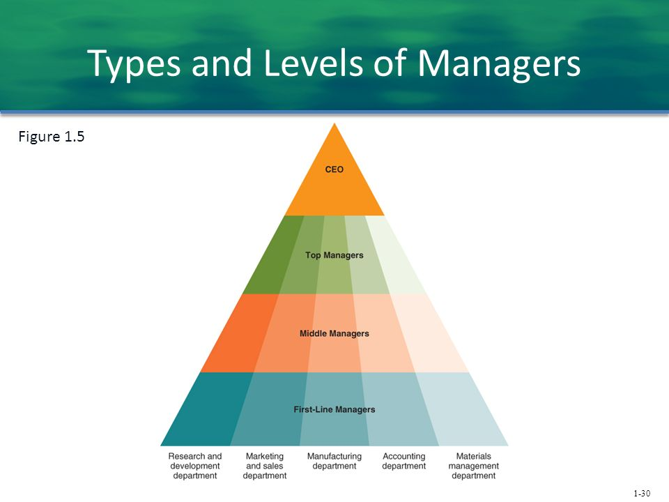 1-30 Types and Levels of Managers Figure 1.5