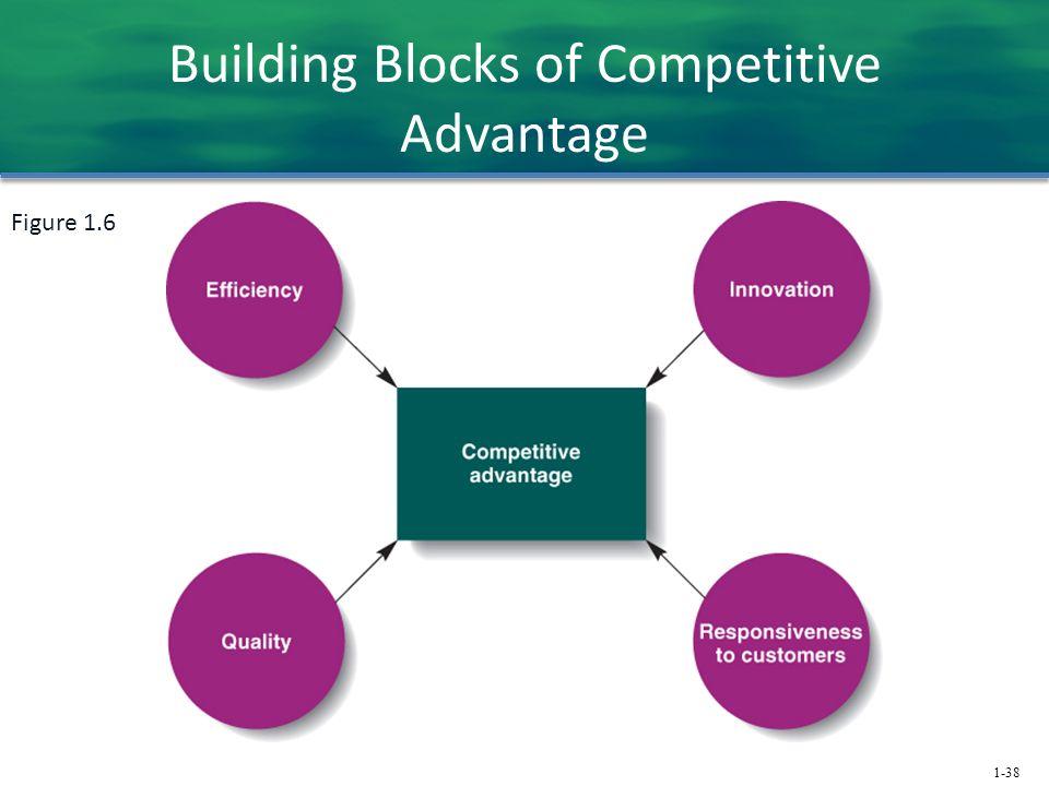 1-38 Building Blocks of Competitive Advantage Figure 1.6