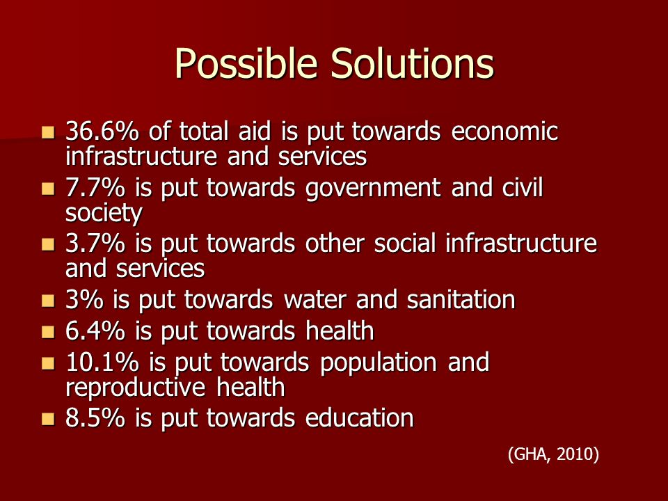 Possible Solutions 36.6% of total aid is put towards economic infrastructure and services 36.6% of total aid is put towards economic infrastructure and services 7.7% is put towards government and civil society 7.7% is put towards government and civil society 3.7% is put towards other social infrastructure and services 3.7% is put towards other social infrastructure and services 3% is put towards water and sanitation 3% is put towards water and sanitation 6.4% is put towards health 6.4% is put towards health 10.1% is put towards population and reproductive health 10.1% is put towards population and reproductive health 8.5% is put towards education 8.5% is put towards education (GHA, 2010)