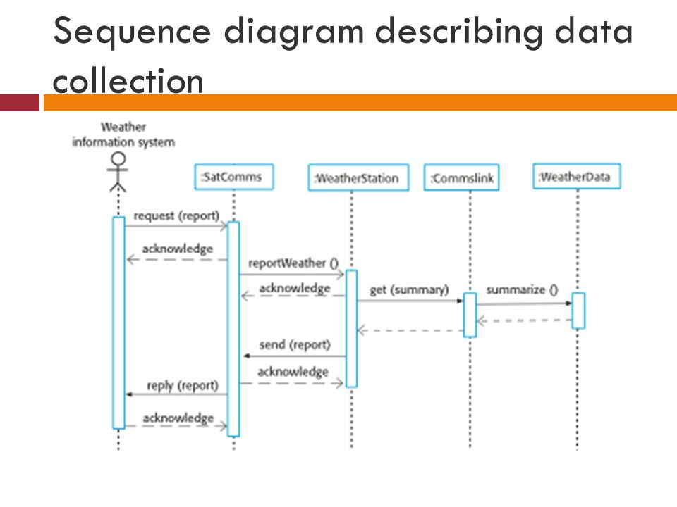 System models muhammad rizwan objectives to explain why the 60 sequence diagram describing data collection ccuart Choice Image