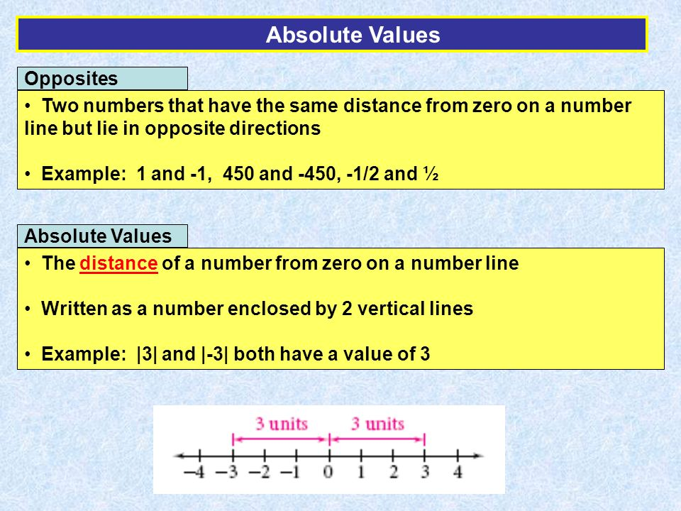 Opposites Two numbers that have the same distance from zero on a number line but lie in opposite directions Example: 1 and -1, 450 and -450, -1/2 and ½ Absolute Values The distance of a number from zero on a number line Written as a number enclosed by 2 vertical lines Example: |3| and |-3| both have a value of 3 Absolute Values
