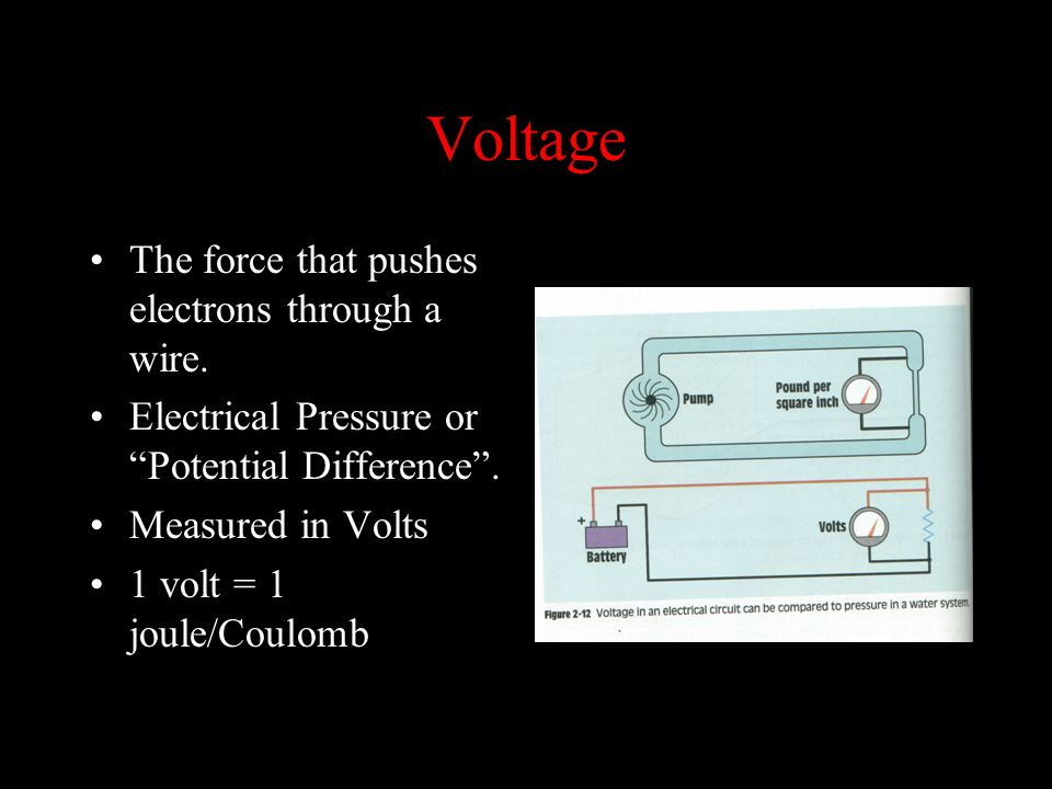 Voltage The force that pushes electrons through a wire.