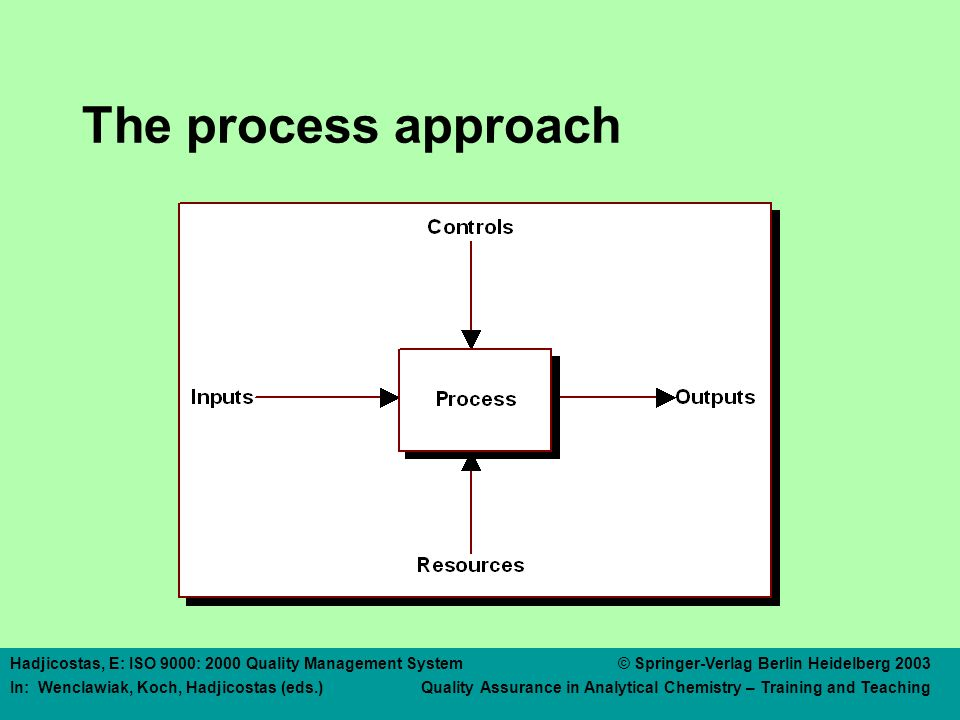 Hadjicostas, E: ISO 9000: 2000 Quality Management System © Springer-Verlag Berlin Heidelberg 2003 In: Wenclawiak, Koch, Hadjicostas (eds.) Quality Assurance in Analytical Chemistry – Training and Teaching The process approach