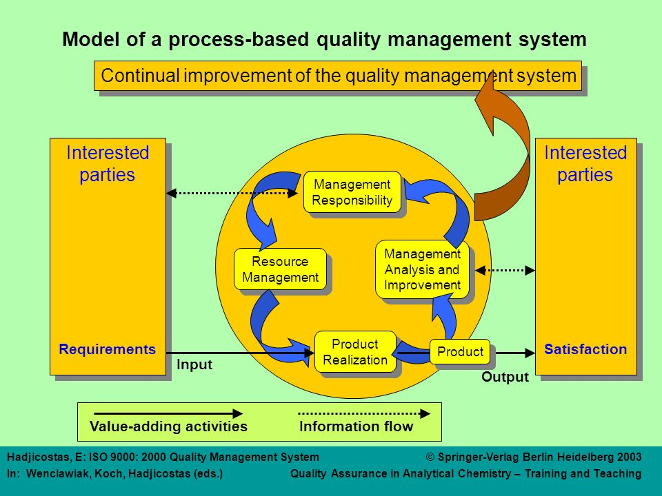 Hadjicostas, E: ISO 9000: 2000 Quality Management System © Springer-Verlag Berlin Heidelberg 2003 In: Wenclawiak, Koch, Hadjicostas (eds.) Quality Assurance in Analytical Chemistry – Training and Teaching Model of a process-based quality management system Continual improvement of the quality management system Interested parties Requirements Interested parties Requirements Interested parties Satisfaction Interested parties Satisfaction Management Responsibility Management Responsibility Management Responsibility Management Responsibility Resource Management Resource Management Analysis and Improvement Management Analysis and Improvement Product Realization Product Realization Product Input Output Value-adding activitiesInformation flow