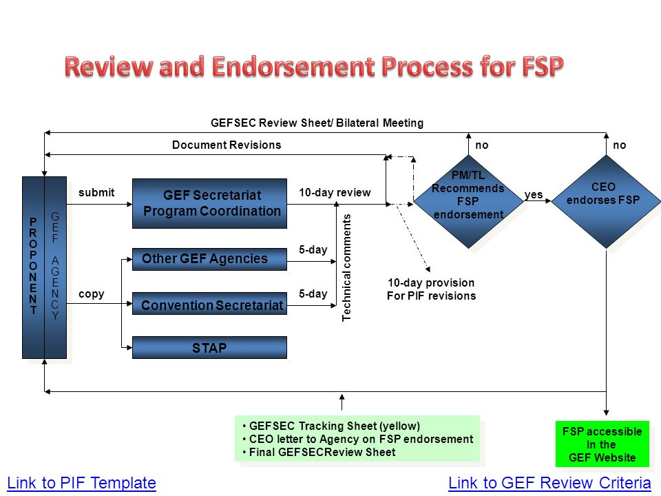 Link to PIF Template PROPONENTPROPONENT PROPONENTPROPONENT GEFAGENCYGEFAGENCY GEFAGENCYGEFAGENCY GEF Secretariat Program Coordination Other GEF Agencies Convention Secretariat PM/TL Recommends FSP endorsement CEO endorses FSP submit copy 10-day review GEFSEC Review Sheet/ Bilateral Meeting Document Revisions GEFSEC Tracking Sheet (yellow) CEO letter to Agency on FSP endorsement Final GEFSECReview Sheet GEFSEC Tracking Sheet (yellow) CEO letter to Agency on FSP endorsement Final GEFSECReview Sheet 10-day provision For PIF revisions no yes 5-day Technical comments FSP accessible In the GEF Website FSP accessible In the GEF Website Link to GEF Review Criteria STAP
