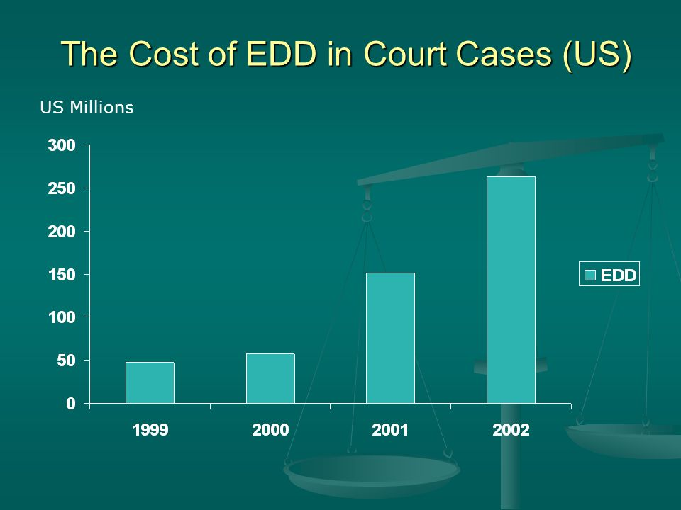 The Cost of EDD in Court Cases (US) US Millions