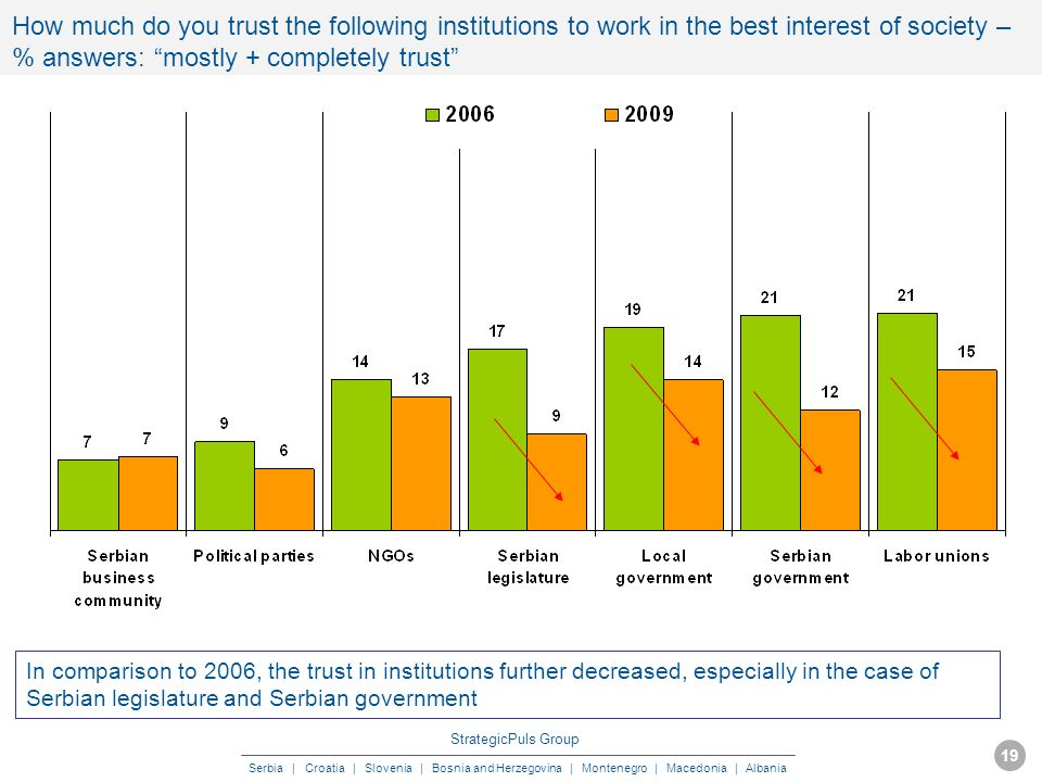 StrategicPuls Group Serbia | Croatia | Slovenia | Bosnia and Herzegovina | Montenegro | Macedonia | Albania MAY 2009 19 How much do you trust the following institutions to work in the best interest of society – % answers: mostly + completely trust In comparison to 2006, the trust in institutions further decreased, especially in the case of Serbian legislature and Serbian government