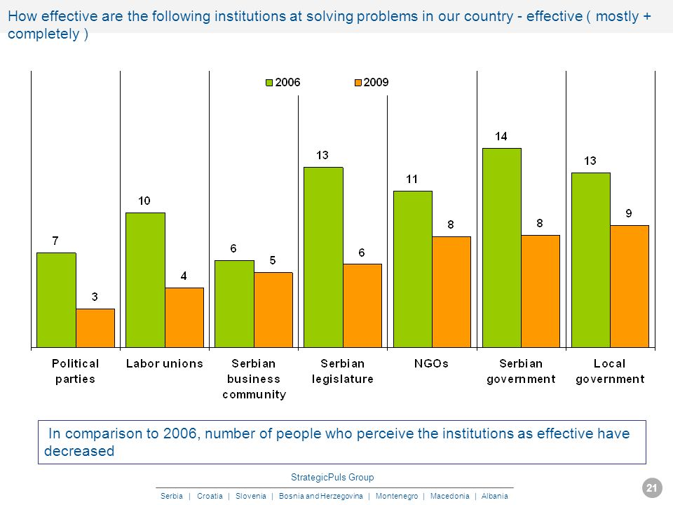 StrategicPuls Group Serbia | Croatia | Slovenia | Bosnia and Herzegovina | Montenegro | Macedonia | Albania MAY 2009 21 How effective are the following institutions at solving problems in our country - effective ( mostly + completely ) In comparison to 2006, number of people who perceive the institutions as effective have decreased