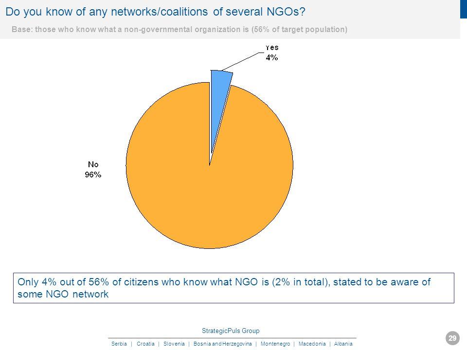 StrategicPuls Group Serbia | Croatia | Slovenia | Bosnia and Herzegovina | Montenegro | Macedonia | Albania MAY 2009 29 Do you know of any networks/coalitions of several NGOs.