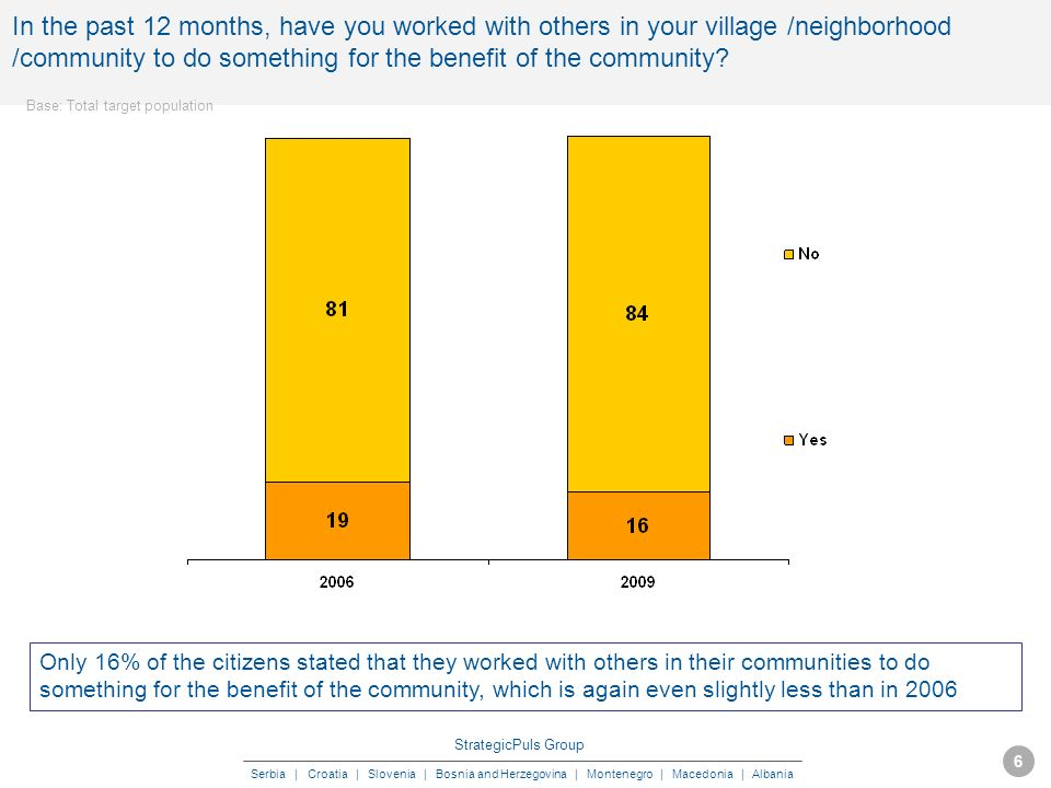 StrategicPuls Group Serbia | Croatia | Slovenia | Bosnia and Herzegovina | Montenegro | Macedonia | Albania MAY 2009 6 In the past 12 months, have you worked with others in your village /neighborhood /community to do something for the benefit of the community.