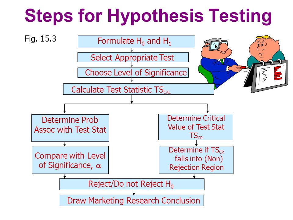 Hypothesis Testing of a Single Population Mean