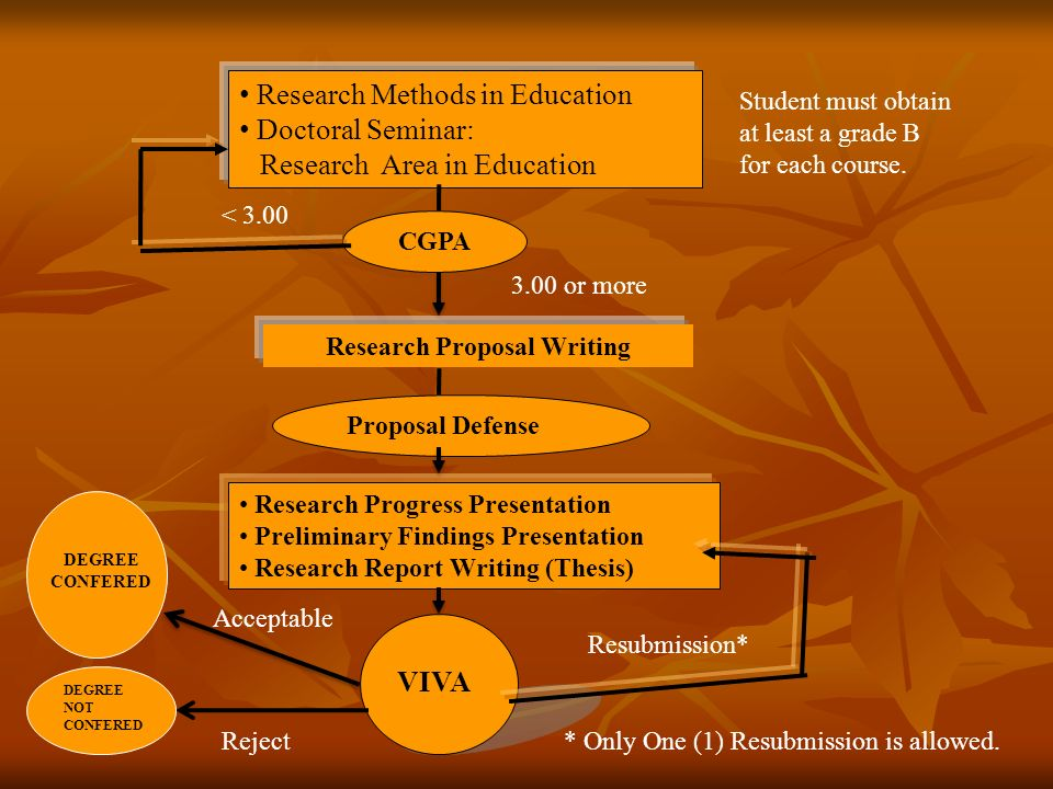 Doctoral research proposal education