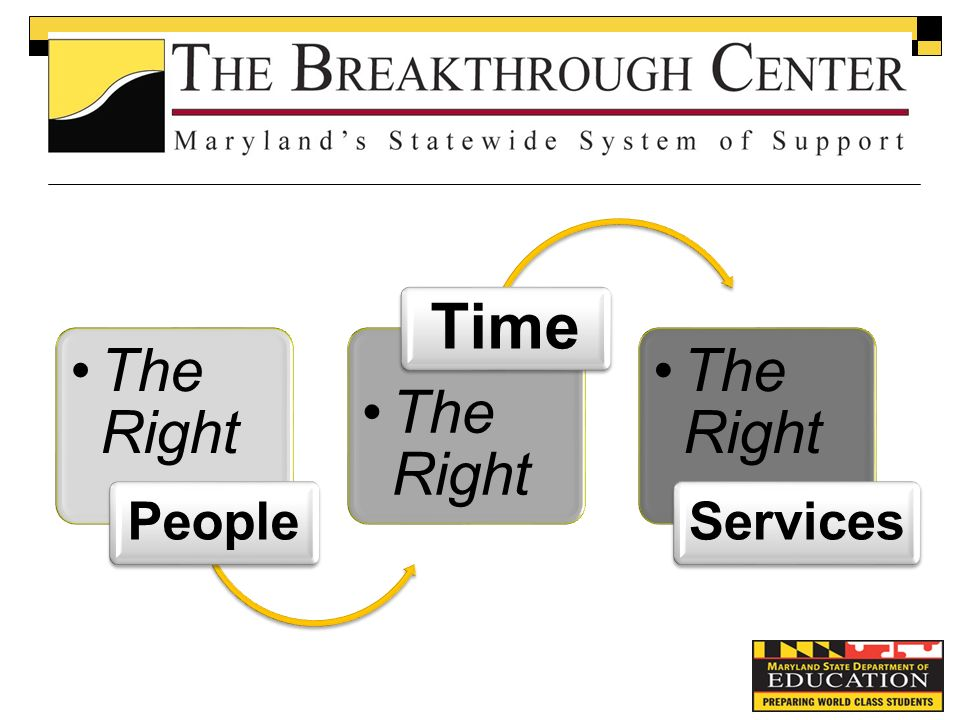 The Right People The Right Time The Right Services