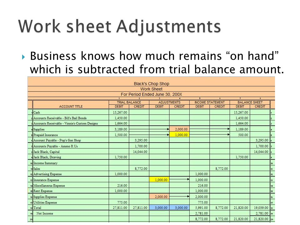  Business knows how much remains on hand which is subtracted from trial balance amount.