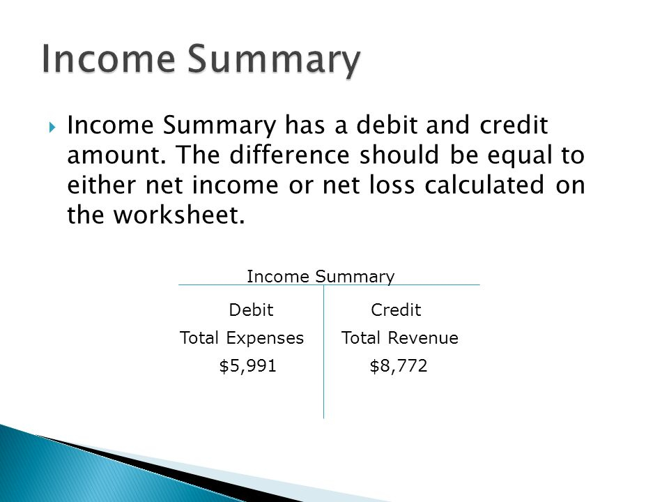  Income Summary has a debit and credit amount.