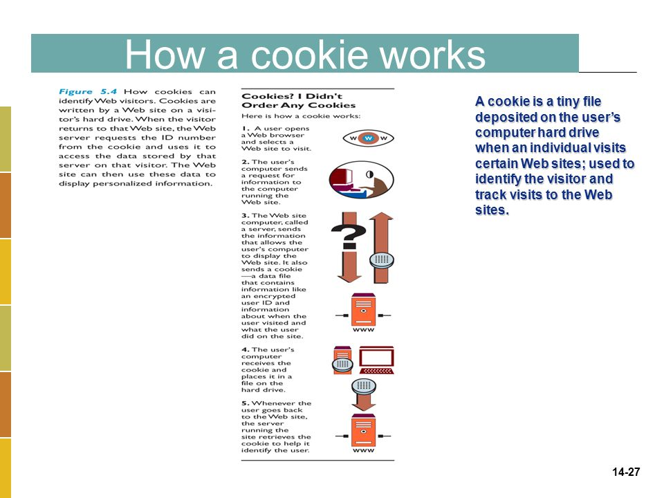 14-27 How a cookie works A cookie is a tiny file deposited on the user's computer hard drive when an individual visits certain Web sites; used to identify the visitor and track visits to the Web sites.