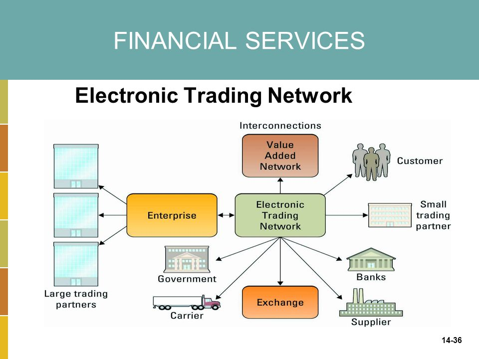 14-36 FINANCIAL SERVICES Electronic Trading Network