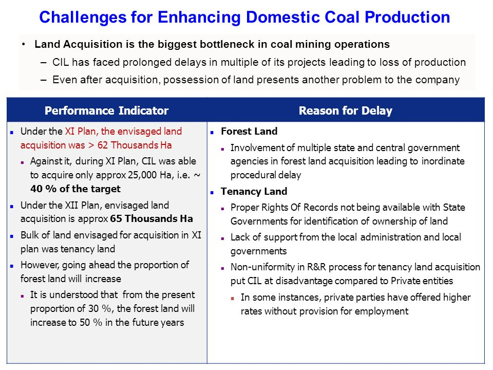 Challenges for Enhancing Domestic Coal Production Performance IndicatorReason for Delay Under the XI Plan, the envisaged land acquisition was > 62 Thousands Ha Against it, during XI Plan, CIL was able to acquire only approx 25,000 Ha, i.e.