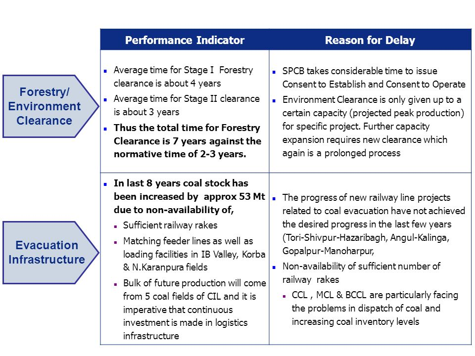Evacuation Infrastructure Performance IndicatorReason for Delay Average time for Stage I Forestry clearance is about 4 years Average time for Stage II clearance is about 3 years Thus the total time for Forestry Clearance is 7 years against the normative time of 2-3 years.